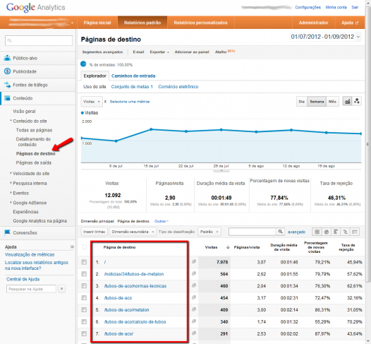 Tabela de páginas de destino no Google Analytics
